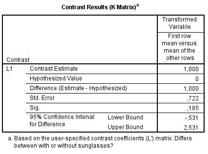 The small S scientist: Contrast analysis with R: Tutorial for
