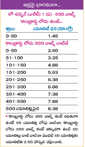 Ap Latest Current Chargers Electricity Rates Hikes In Ap