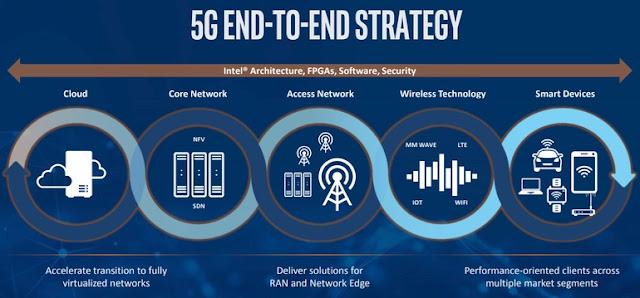 Teknologi 5G Segera Dirilis, Inilah Kelebihannya