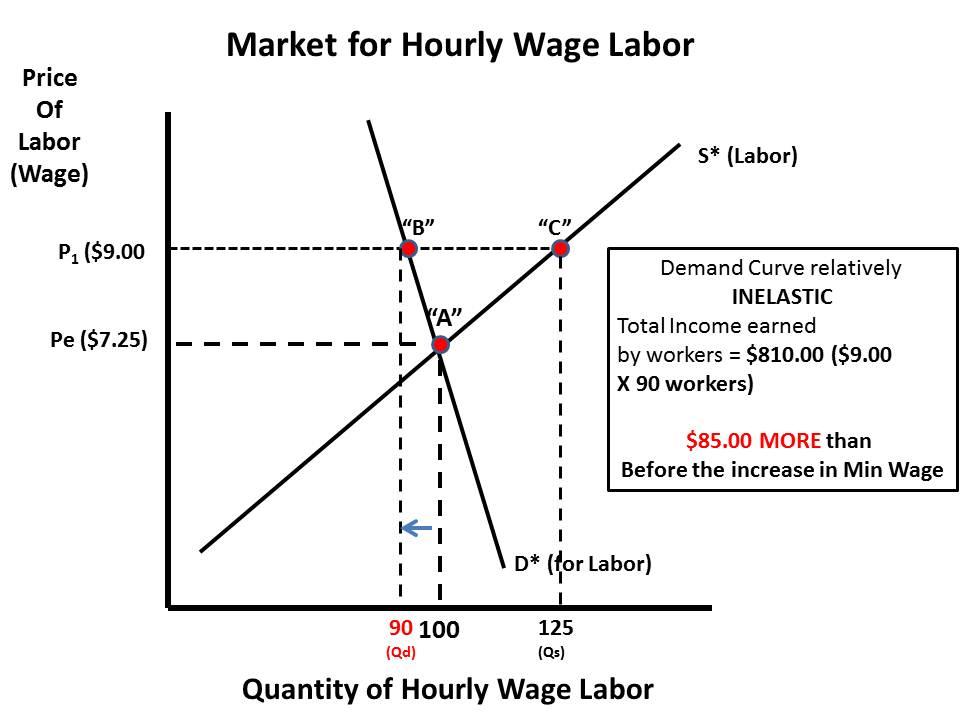 Minimum Wage Price Elasticity Of Demand Mid