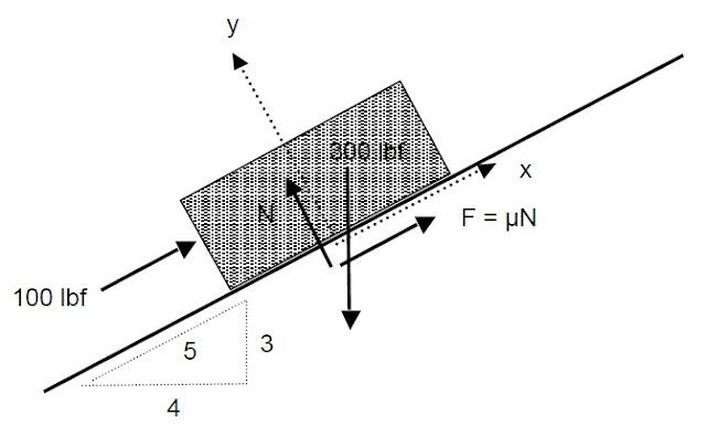 analysis of statics problems of forces in structures
