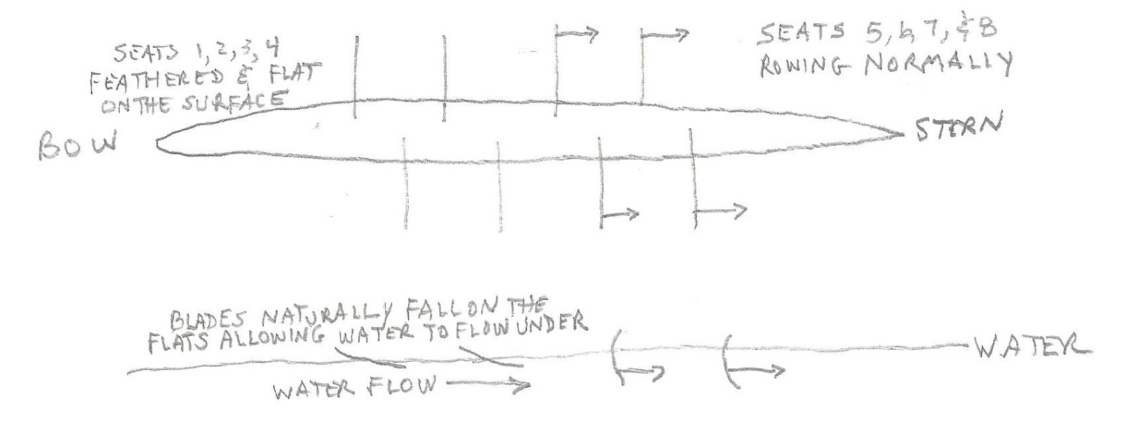 medium resolution of i ve drawn the boat with the bow to the left and tried to indicate the stern four rowing normally and the bow four balancing with their blades on the