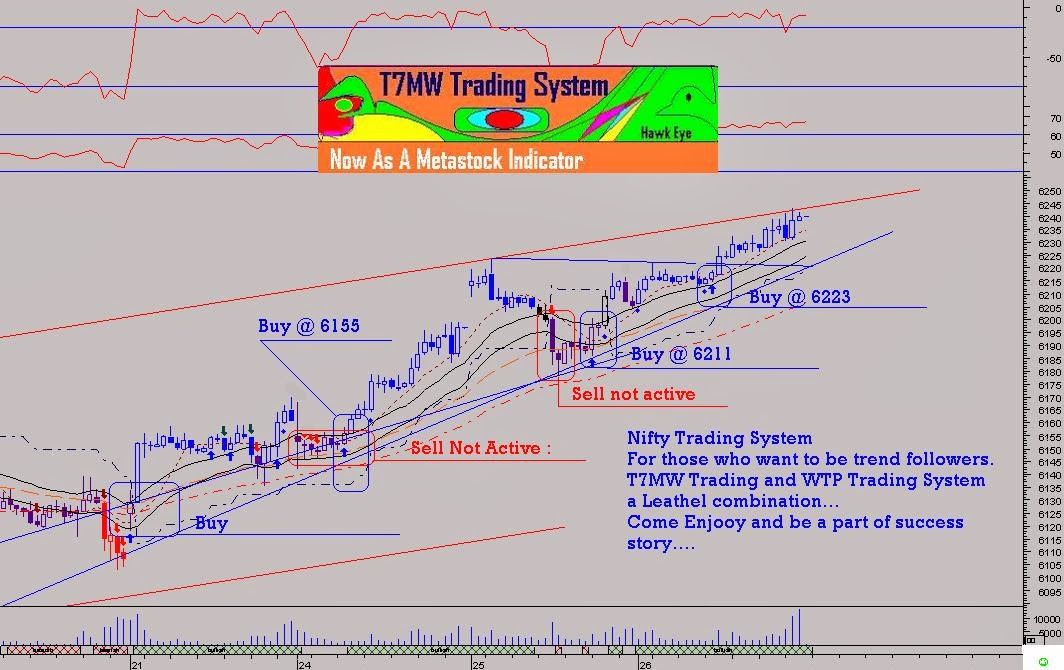 Nifty mechanical trading system