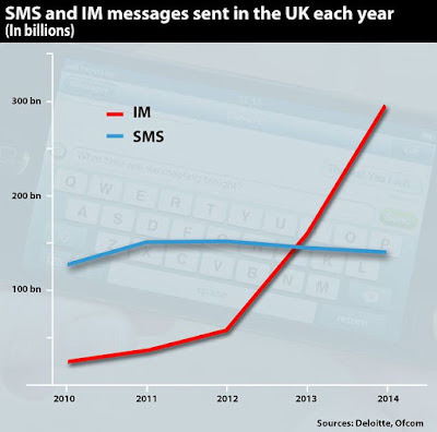 death of sms