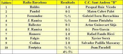 Ronda 4 del Campeonato de Cataluña 1961 - 3ª Categoría A