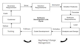bisnis-analis-sdlc
