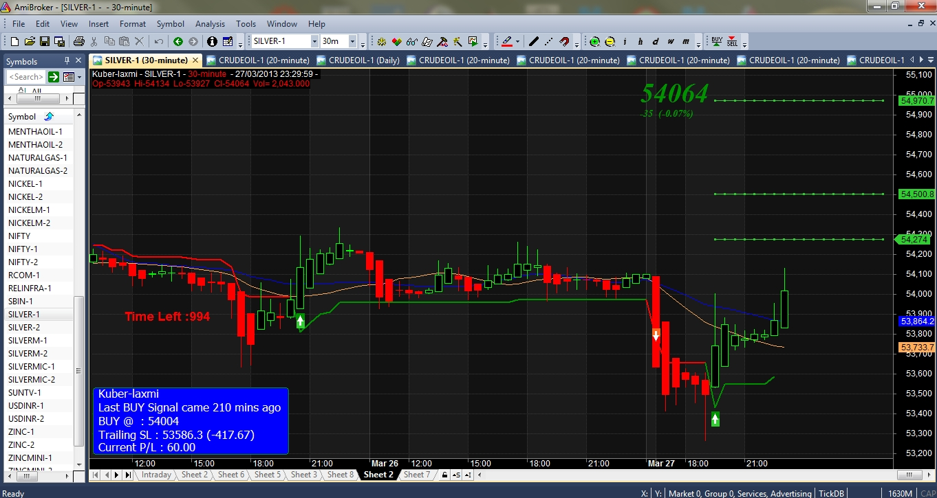 KBL Auto Signals: March 2013