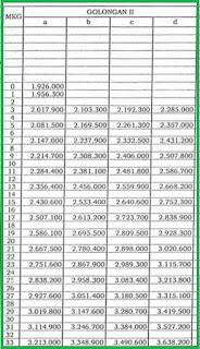 Gaji PNS Golongan II Tahun 2018