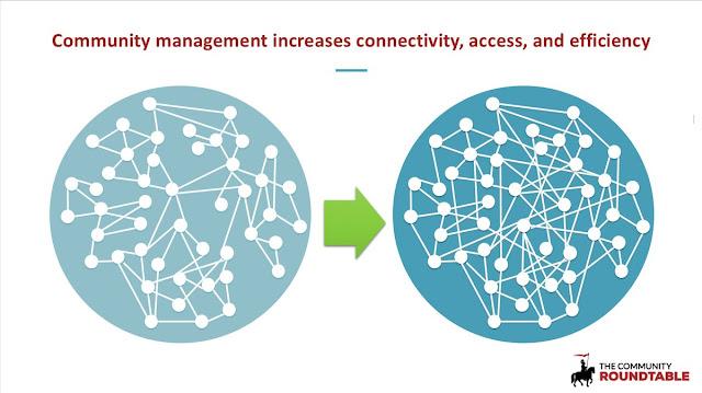 rotana ty community management networks community roundtable
