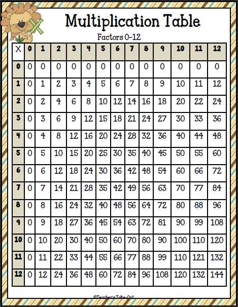 Free printable multiplication tables 0 12 for 0 12 multiplication table