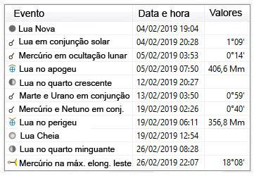 efemérides astronomicas - fevereiro de 2019