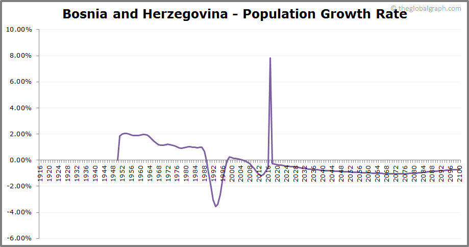 Bosnia and Herzegovina  Population Growth Rate