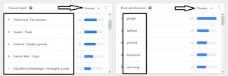Gunakan Google Trends