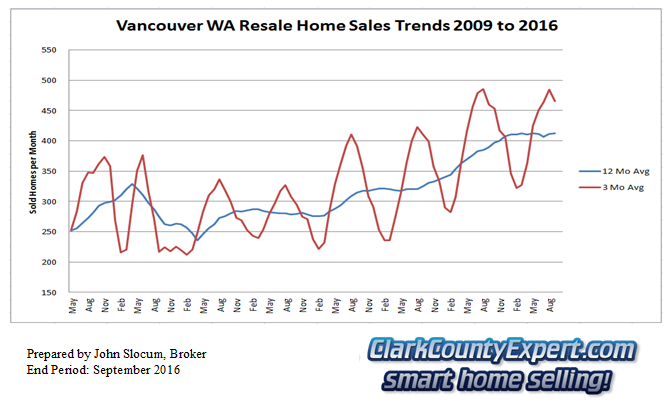 Vancouver Washington Resale Home Sales September 2016 - Units Sold