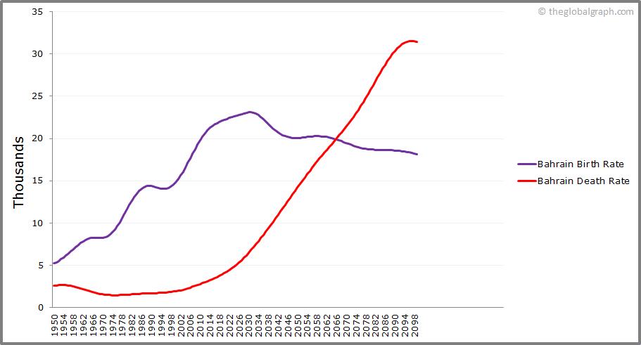 Bahrain  Birth and Death Rate
