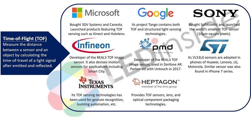 Image Sensors World Trendforce On 3d Sensing Future