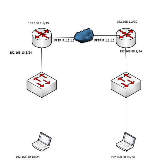 How to configure Site-to-Site PPTP VPN on Mikrotik routers