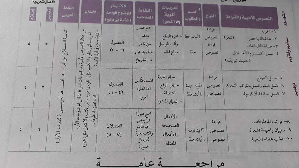 توزيع مناهج مادة اللغة العربية للعام 2017 / 2018