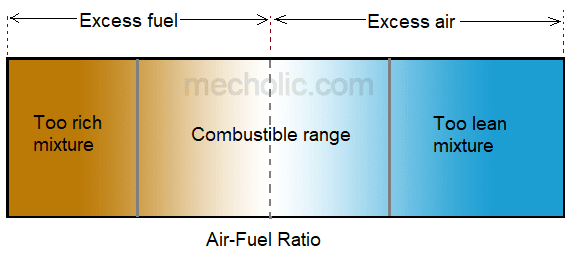 Different Types of Air-Fuel Mixture in Carburation - Stoichiometric Mixture, Rich Mixture, And Lean Mixture