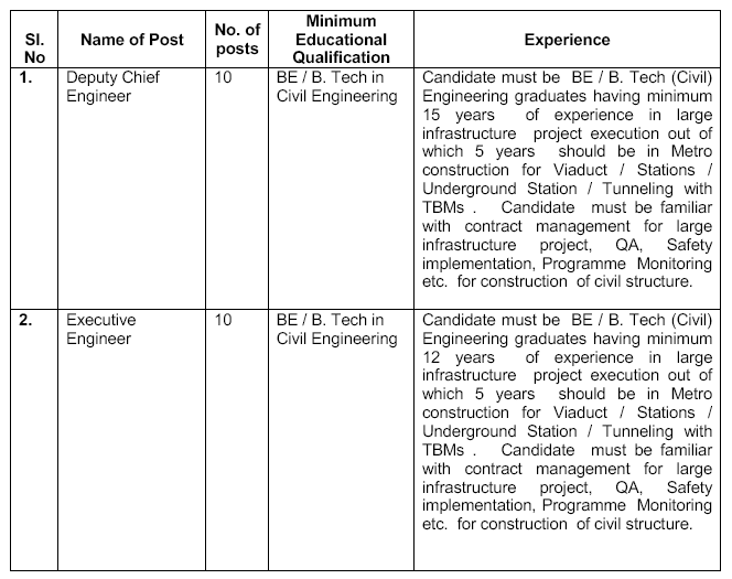 bangalore metro rail corporation recruitment