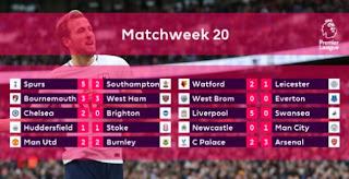 Hasil & Klasemen Liga Inggris Pekan 20