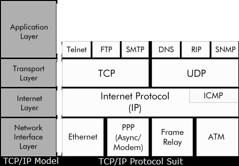 TCP/IP Protocol Suit - improving knowledge