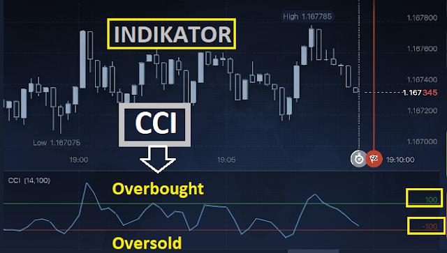 strategi trading dengan cci