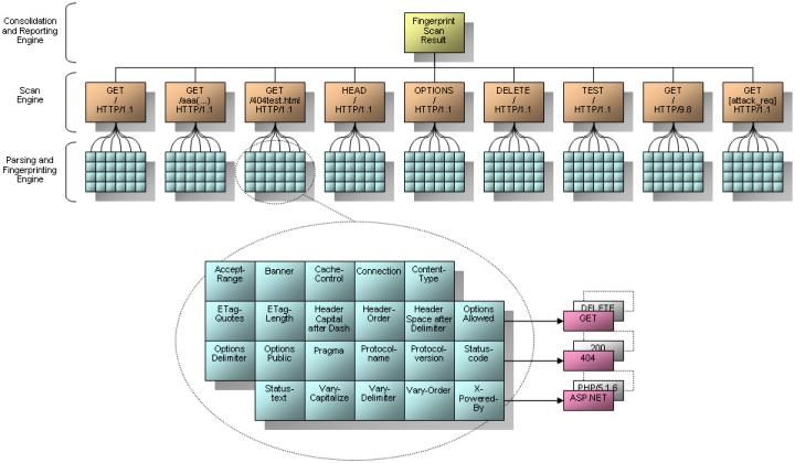 Visual Basic 6 0 - Superior Code awards (2014 - 2024): Http Recon