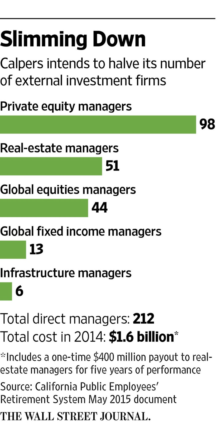 A Deeper Look At CalPERS' Manager Cutback | Pension360