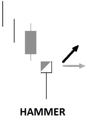 key reversal candlestick pattern