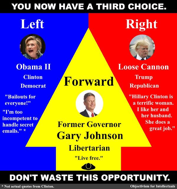 Libertarian US Presidential 2016