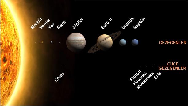 Güneş Sistemimiz