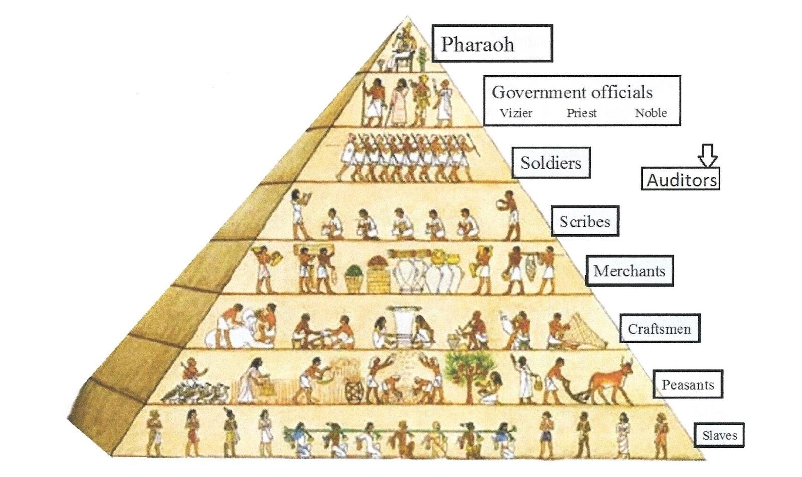 Chin Up 1st Cse Social Sciences Unit 3 Early Civilizations