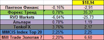 Доходность ПАММ-площадок в процентном выражении за 23.06.14 - 29.06.14