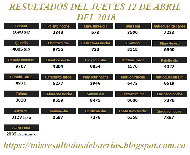 Resultados de las loterías de Colombia | Ganar chance | Resultado de la lotería | Loterias de hoy 12-04-2018