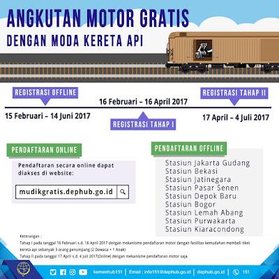 Mudik Gratis dan Angkutan Sepeda Motor Gratis dari Kementerian Perhubungan