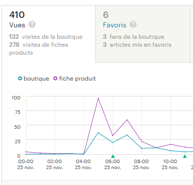 statistiques Etsy AnneCecileCreation