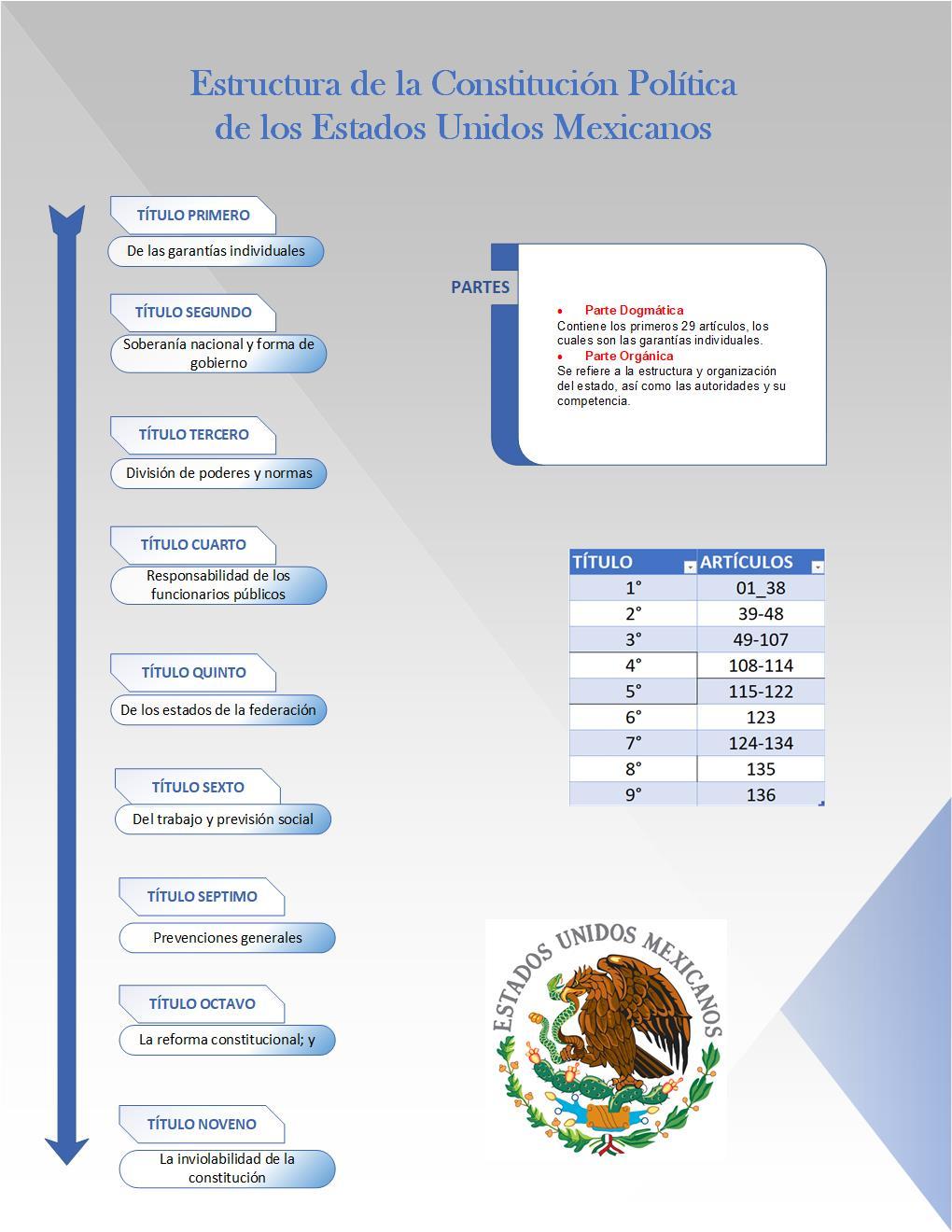 Estructura De La Constitución Mexicana