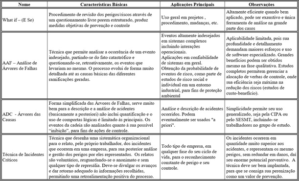 análise de riscos2