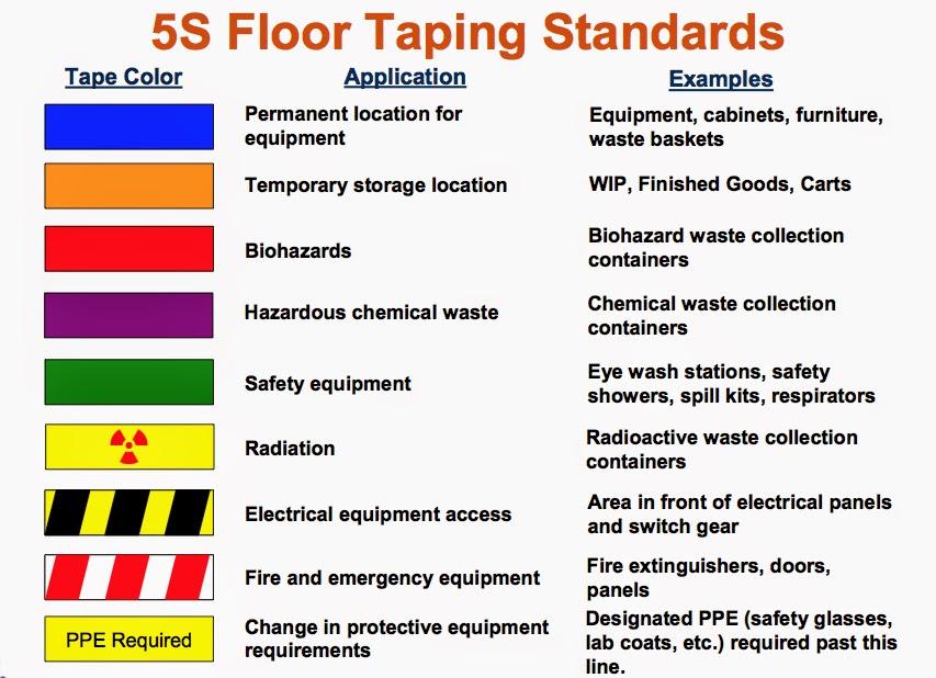 5s Floor Marking Tape Color Standards Carpet Vidalondon