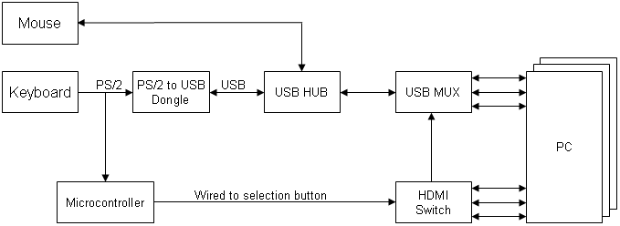 hardwaredesign low cost kvm switch