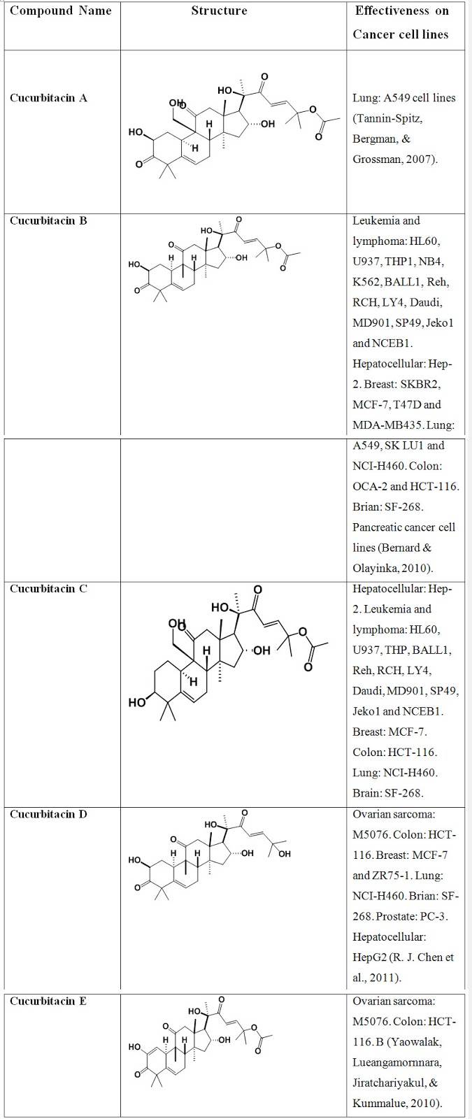 Compounds structure and their effectiveness on cancer cell lines