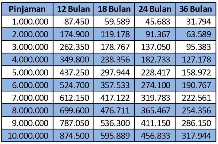 Tabel Angsuran Kredit Bank Jatim