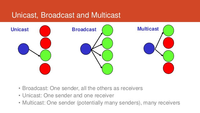 Uni-cast, multicast, and broadcast addresses