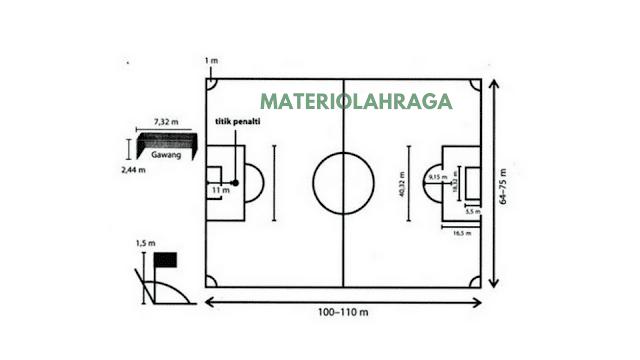Ukuran Lapangan Sepak Bola Standar Internasional dan Gambarnya