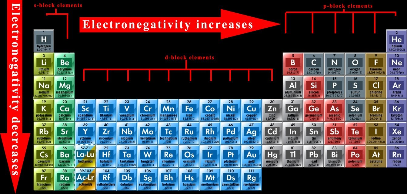 A period in the periodic table choice image periodic table images study notes on modern periodic table in a period from left to right the value of gamestrikefo Image collections