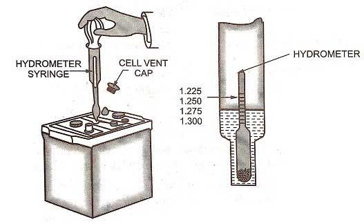 Specific Gravity Test