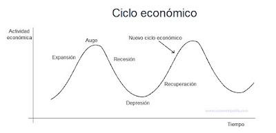 Fuente: http://economipedia.com/definiciones/ciclo-economico.html