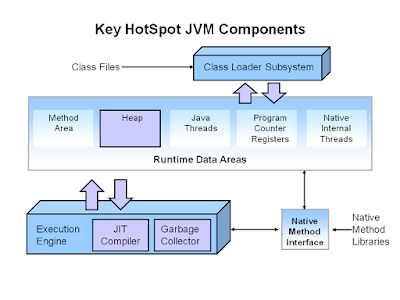 JIT vs JVM in Java