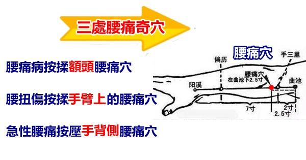 人體有三處腰痛奇穴:治腰痛有奇效,腰疼不求人!(腰扭傷、急性腰痛)